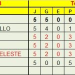 TABLA ORO ZB – FINAL 6NOV